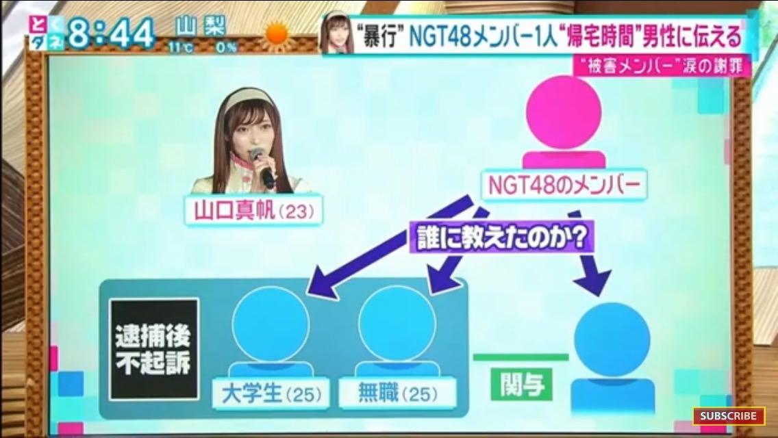 エヌジーT48山口真帆さん暴行被害5つの『なぜ』 「オートロックで侵入」「メンバーの手引き」「男三人との面識」 (スポニチ)